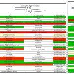 Výsledek dotazníkového šetření – názvy uzlů